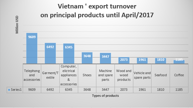 VN'tunrover on export products until 4/2017